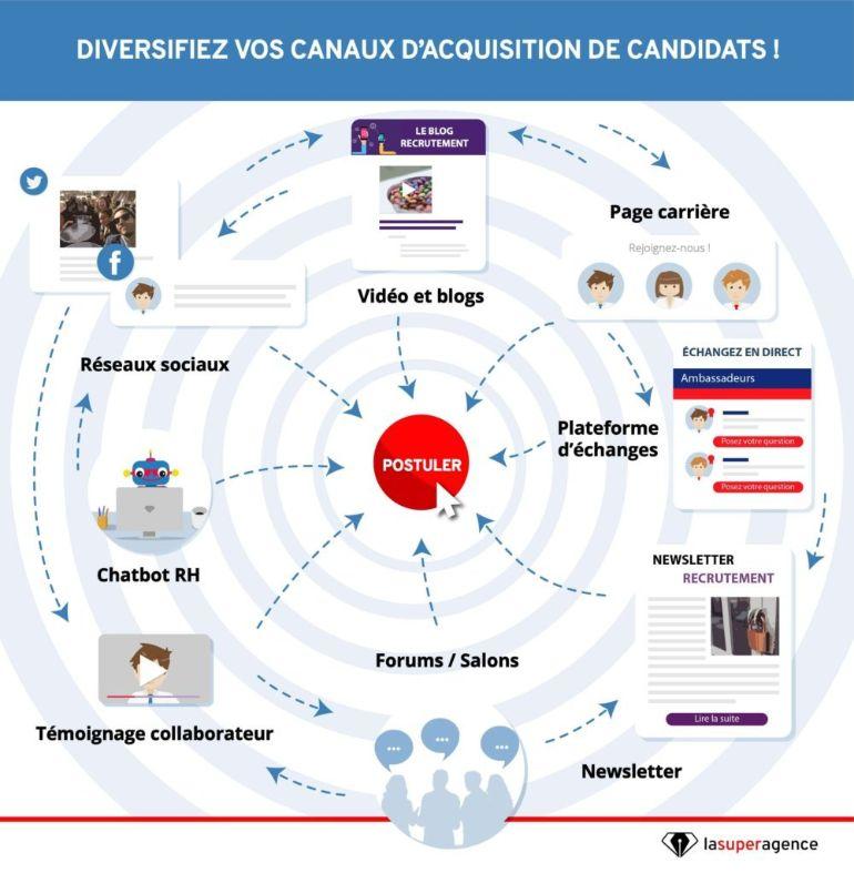 diversifiez-canaux-acquisition-candidats-e1526993669352
