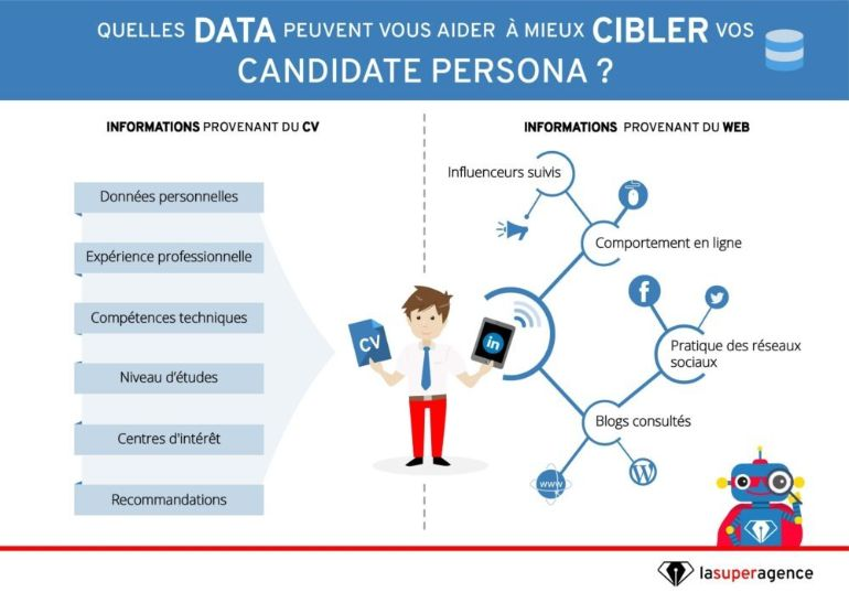 quelles-data-aident-cibler-candidate-persona-e1526993738750