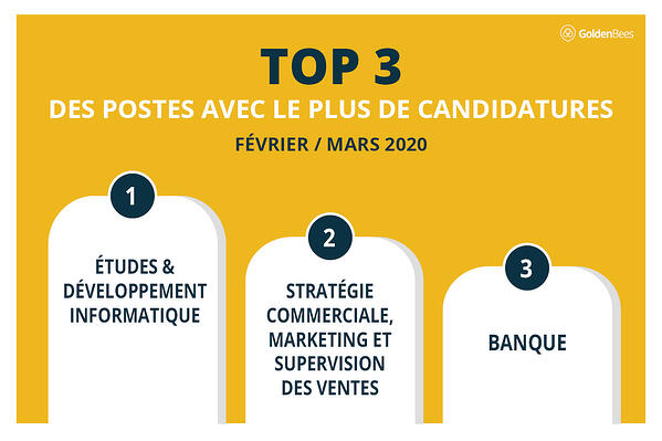 TOP 3  POSTES QUI ATTIRENT L'ATTENTION DES CANDIDATS  STAGE ALTERNANCE