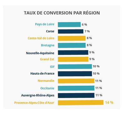 taux de conversion par région
