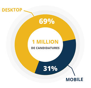 Repartition des candidatures selon le device - golden bees