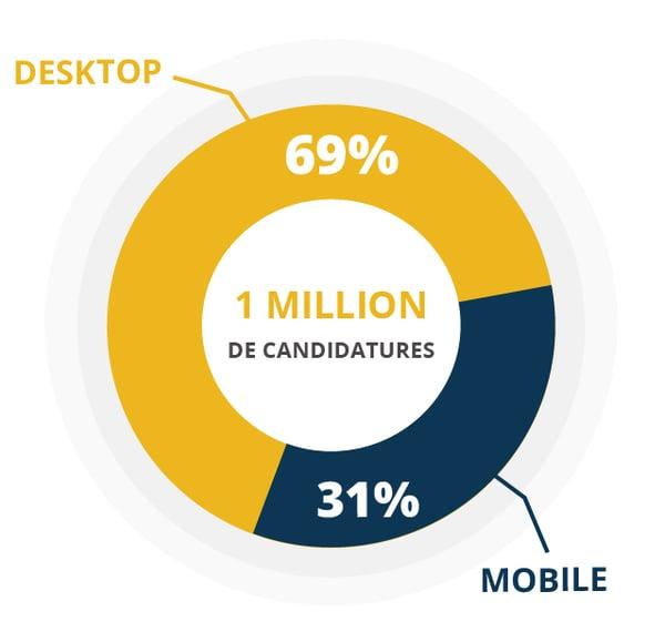 Un tiers de candidats postulent via leur smartphone, selon l'étude de Golden Bees